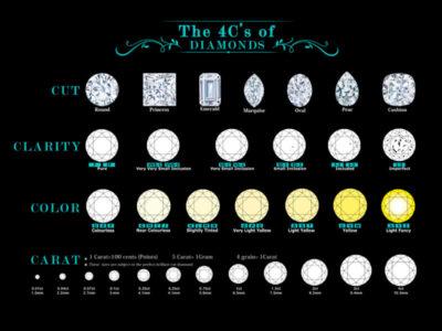 Diamond Grade Chart